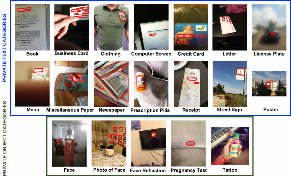 Three rows showing a total of 19 images and the corresponding private information each image contains: book, business card, clothing, computer screen, credit card, letter, license plate, menu, miscellaneous paper, newspaper, prescription pills, receipt, street sign, poster, face, photo of face, face reflection, pregnancy test, and tattoo